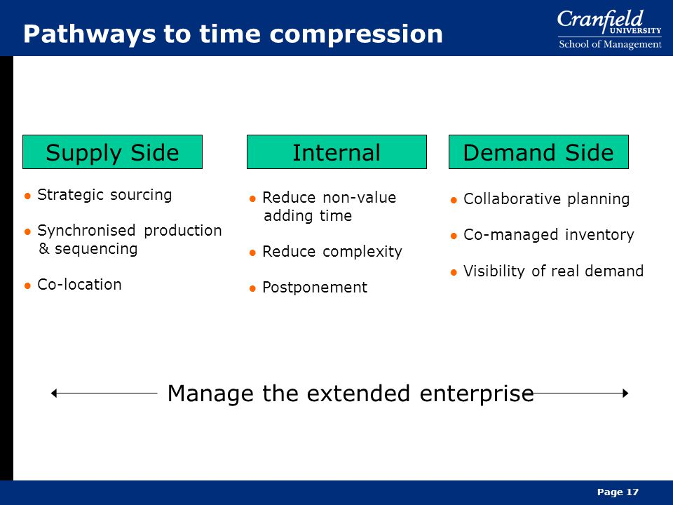 Pathways to time compression