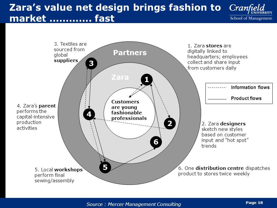 Zara's value net design brings fashion to market …………. fast