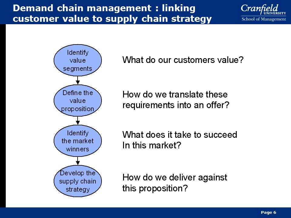 Demand chain management : linking customer value to supply chain strategy