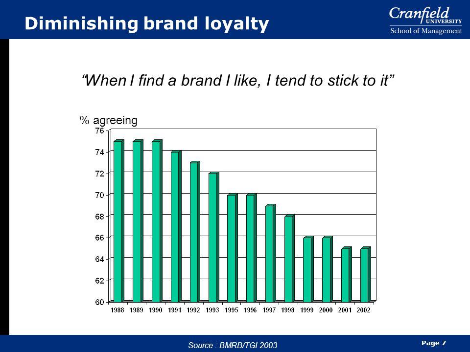Diminishing brand loyalty