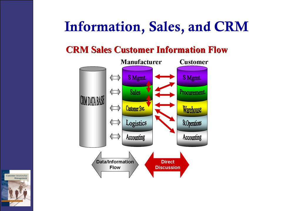 Information, Sales, and CRM