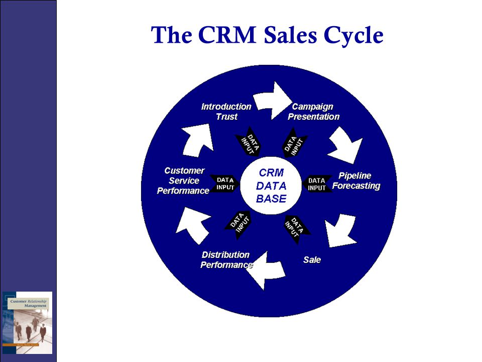 The CRM Sales Cycle