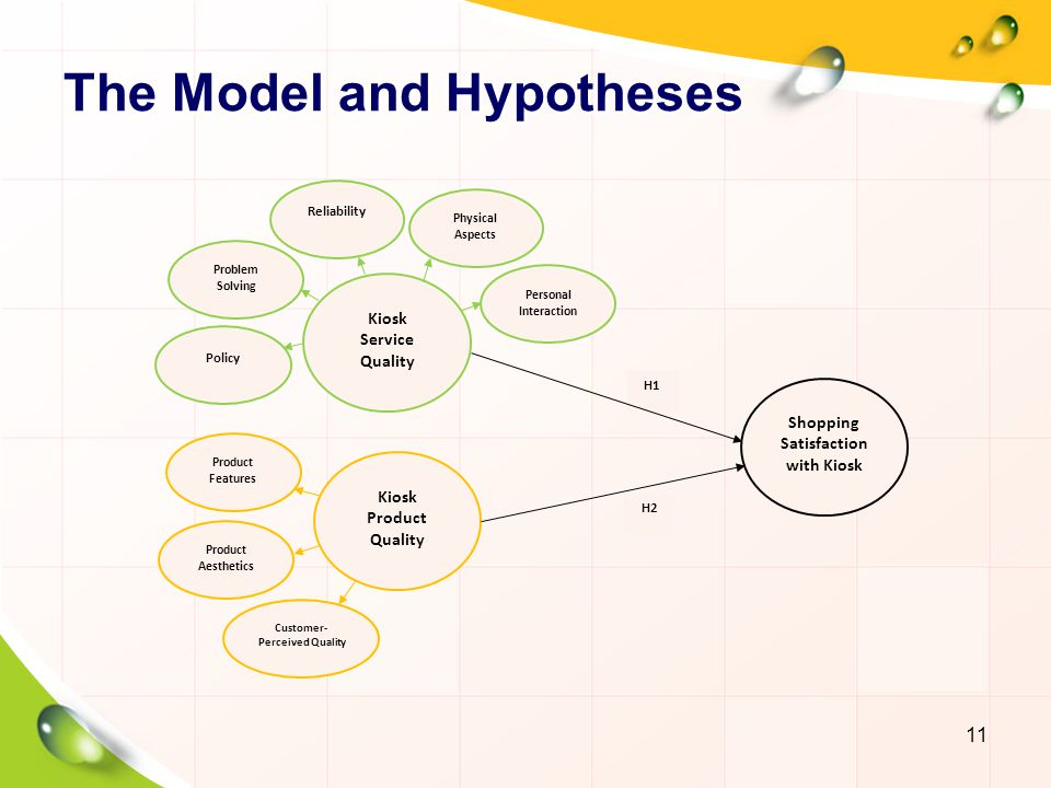 The Model and Hypotheses