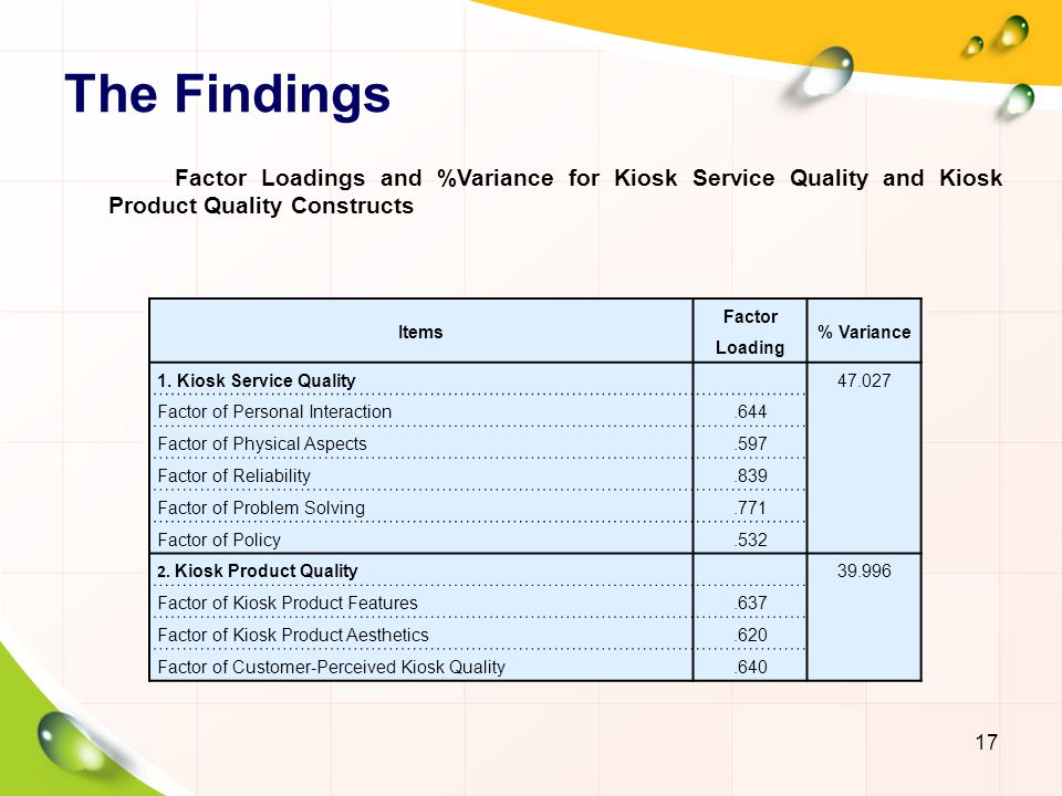 The Findings Factor Loadings and %Variance for Kiosk Service Quality and Kiosk Product Quality Constructs.