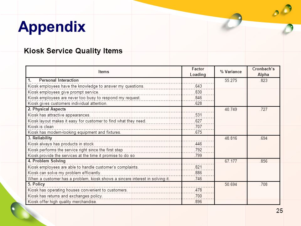 Appendix Kiosk Service Quality Items Items Factor Loading % Variance