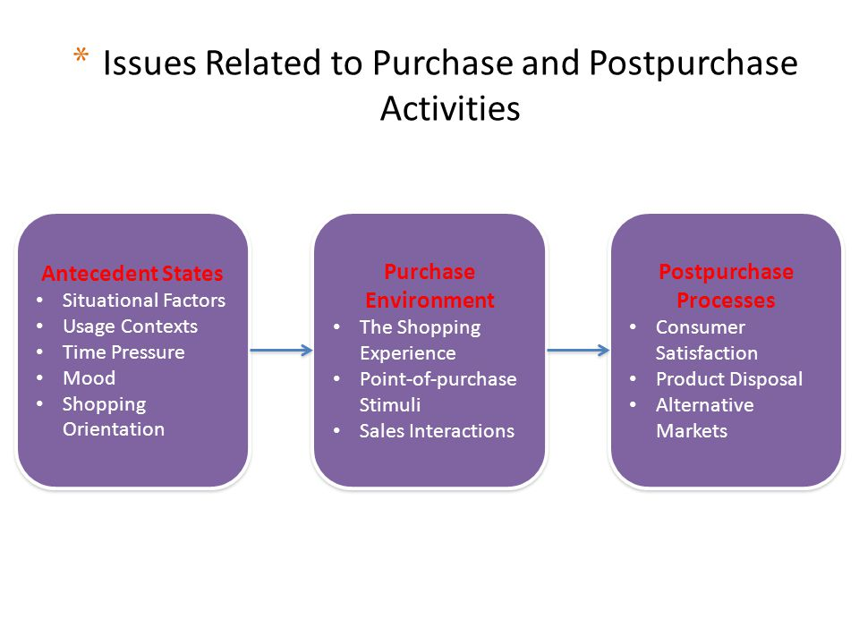 Issues Related to Purchase and Postpurchase Activities