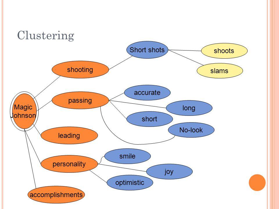 Clustering Short shots shoots shooting slams accurate passing Magic