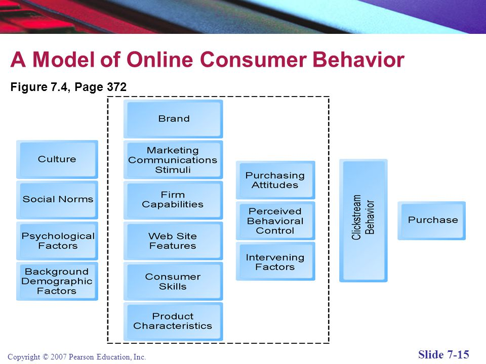 A Model of Online Consumer Behavior