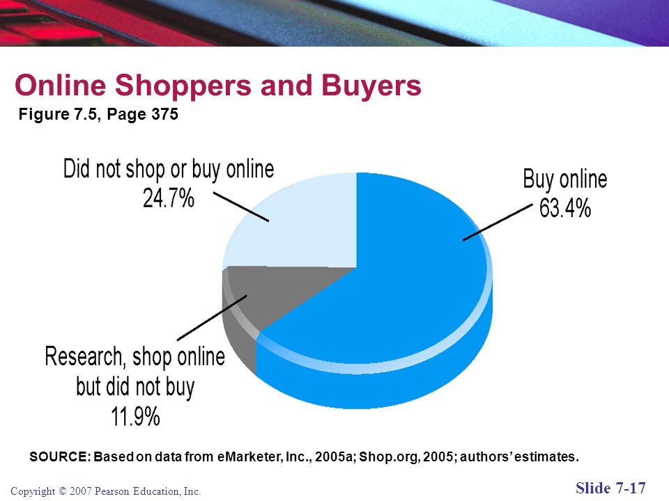 Online Shoppers and Buyers