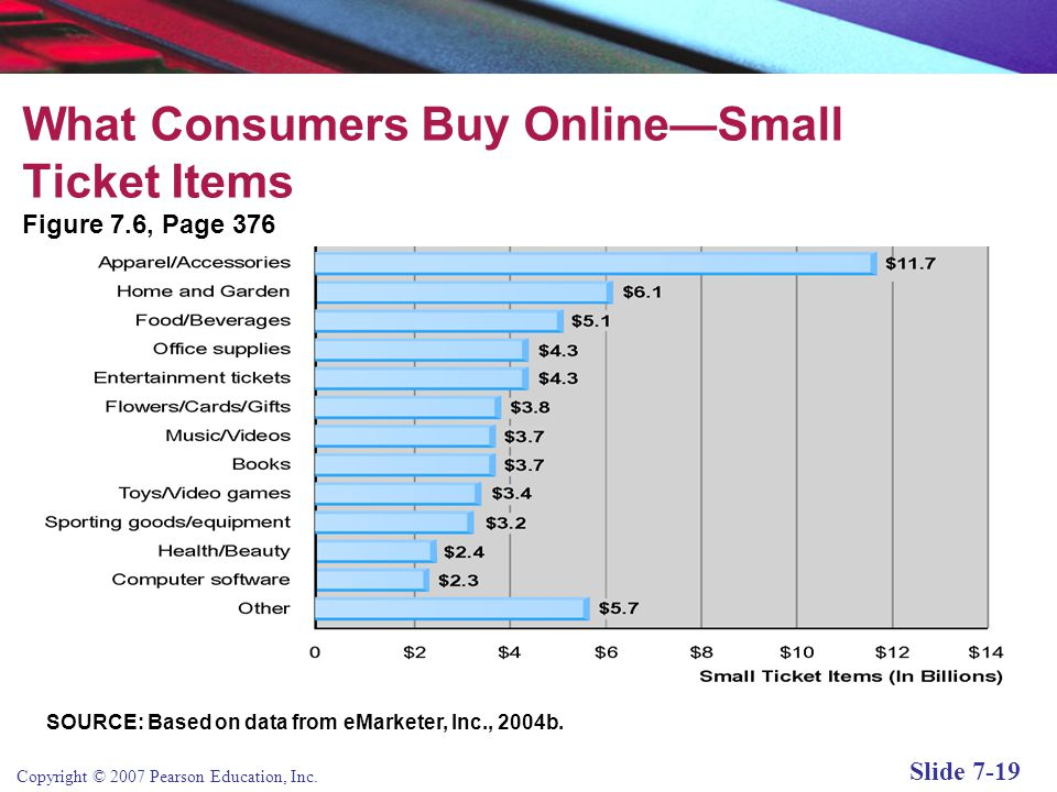 What Consumers Buy Online—Small Ticket Items