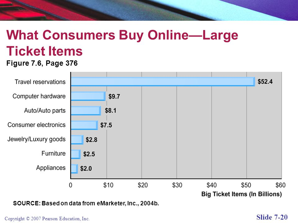 What Consumers Buy Online—Large Ticket Items