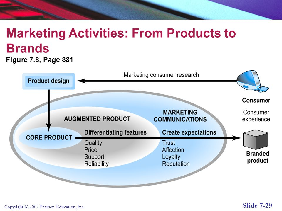 Marketing Activities: From Products to Brands