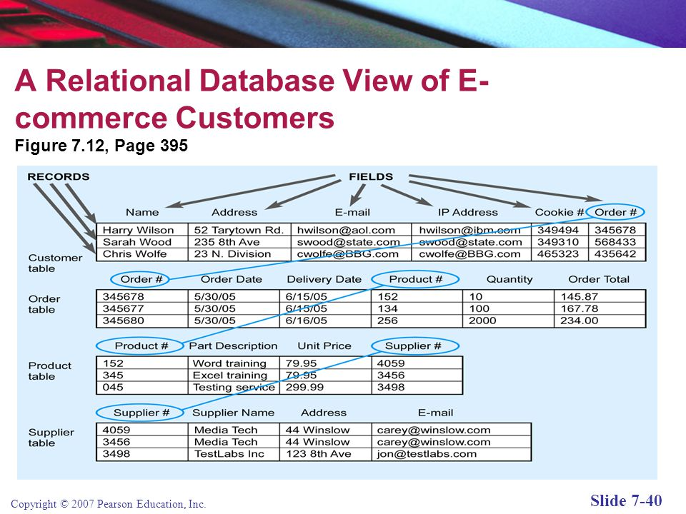 A Relational Database View of E-commerce Customers