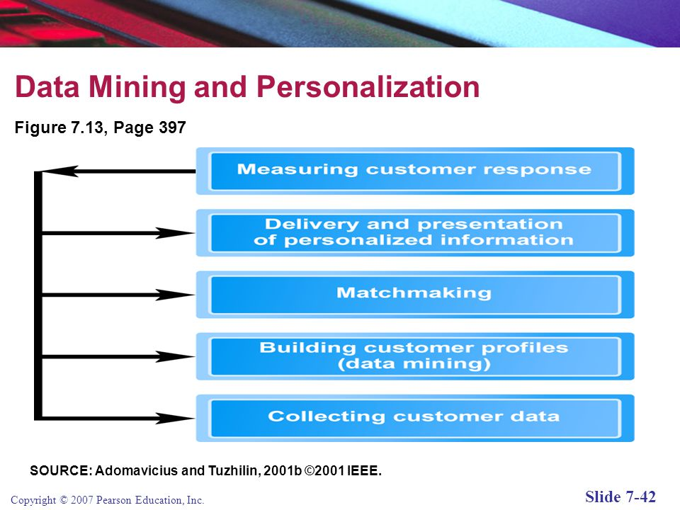 Data Mining and Personalization