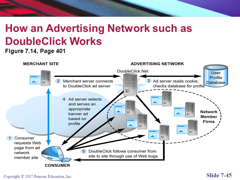 How an Advertising Network such as DoubleClick Works