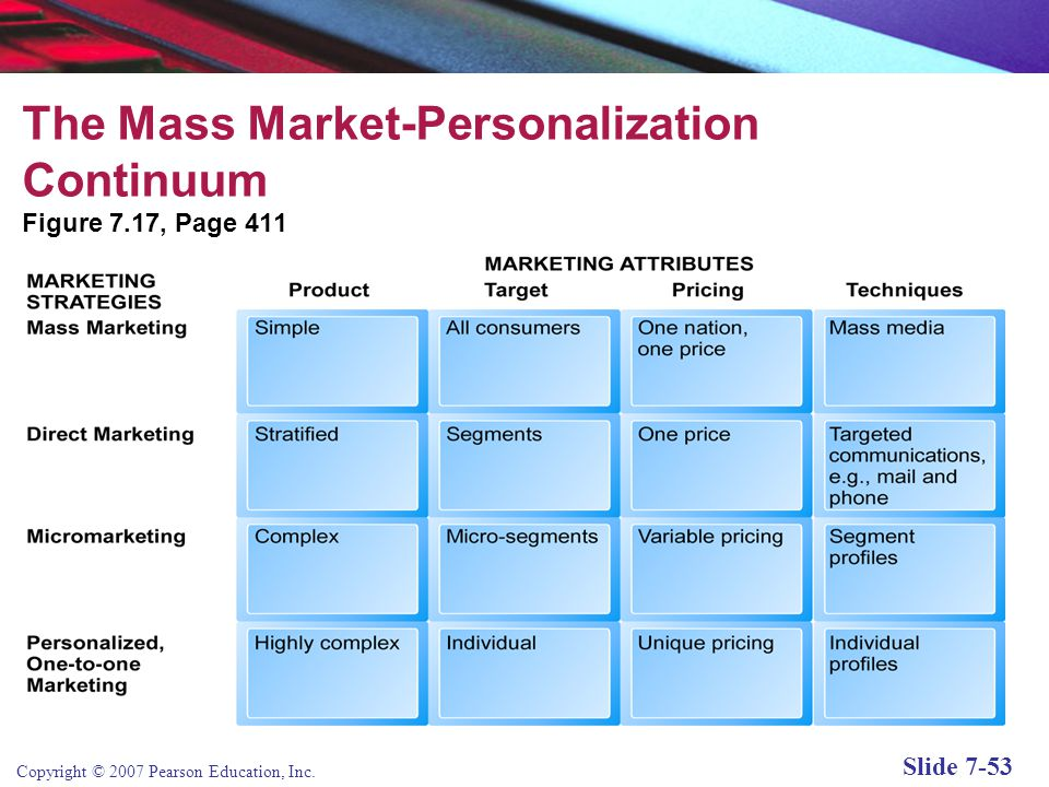 The Mass Market-Personalization Continuum
