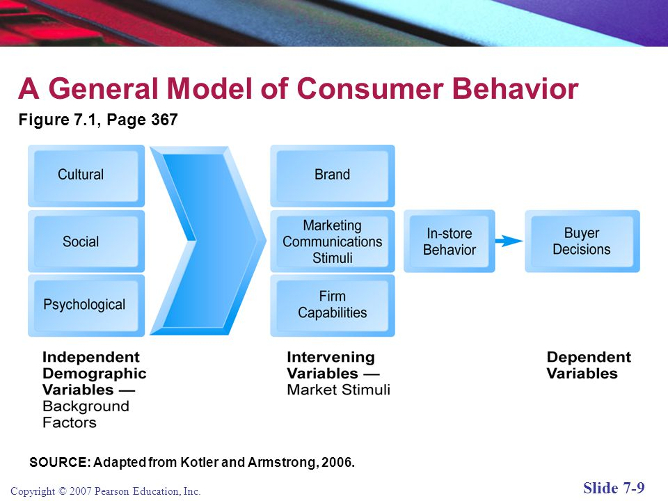 A General Model of Consumer Behavior