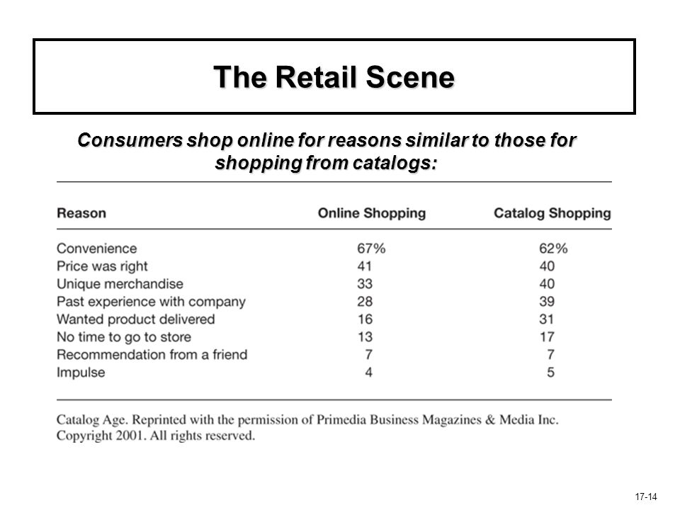 The Retail Scene Consumers shop online for reasons similar to those for shopping from catalogs: 17-14.
