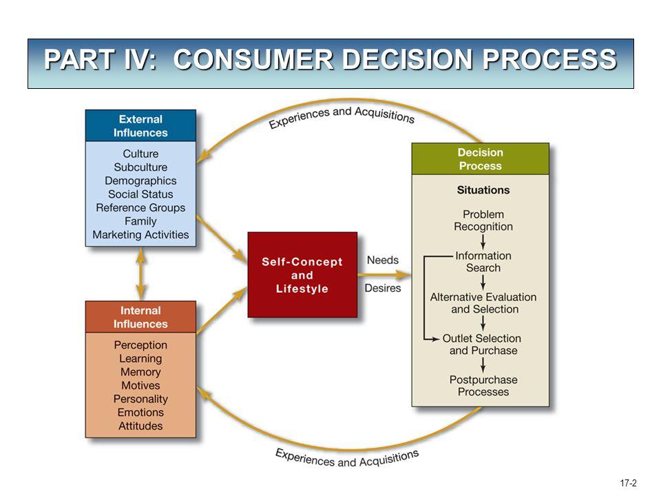 PART IV: CONSUMER DECISION PROCESS