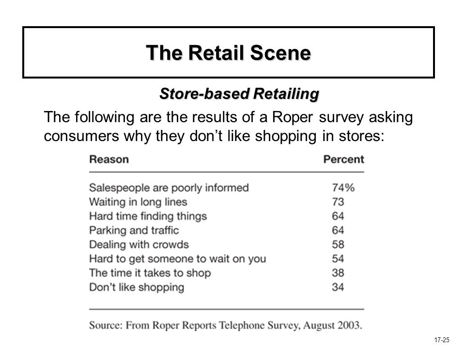 The Retail Scene Store-based Retailing