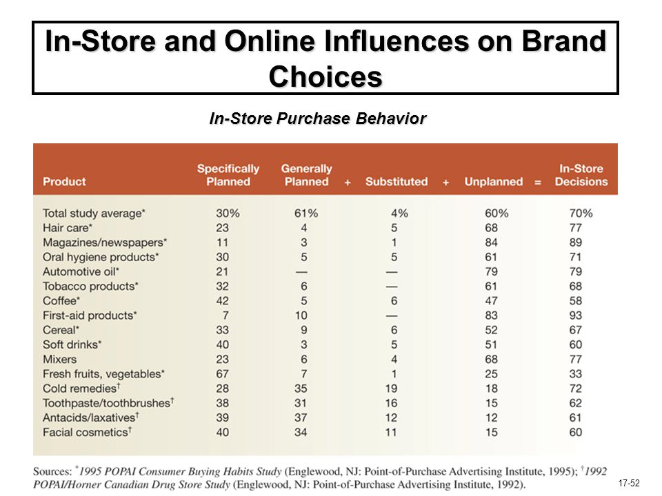In-Store and Online Influences on Brand Choices