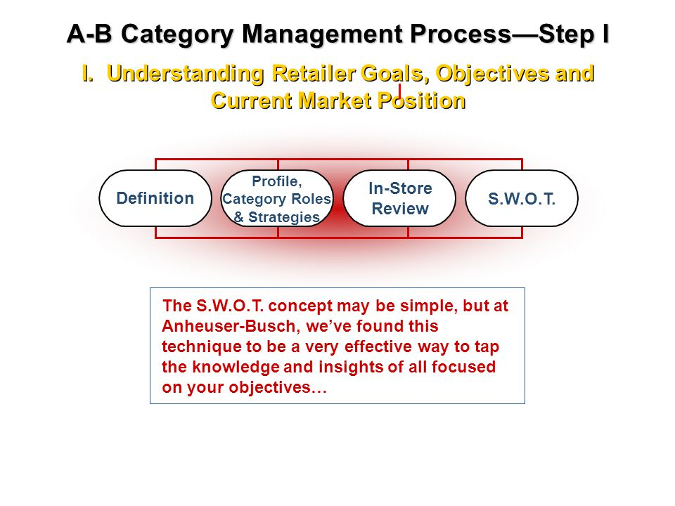 A-B Category Management Process—Step I