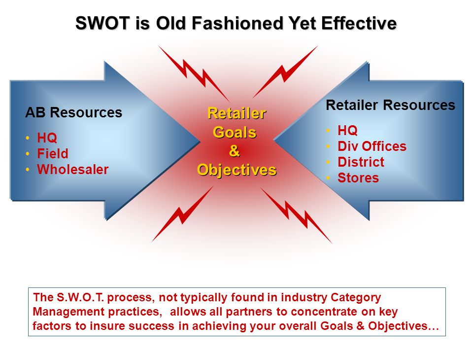 SWOT is Old Fashioned Yet Effective
