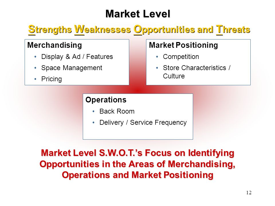 Strengths Weaknesses Opportunities and Threats