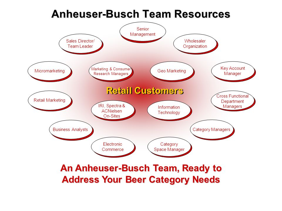 Anheuser-Busch Team Resources