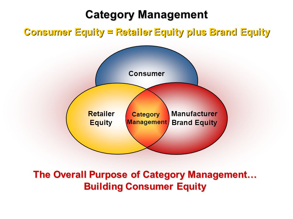 Category Management Consumer Equity = Retailer Equity plus Brand Equity. Consumer. Retailer Equity.