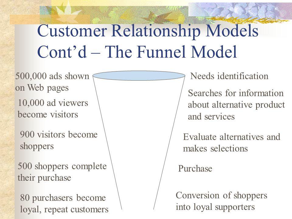 Customer Relationship Models Cont'd – The Funnel Model