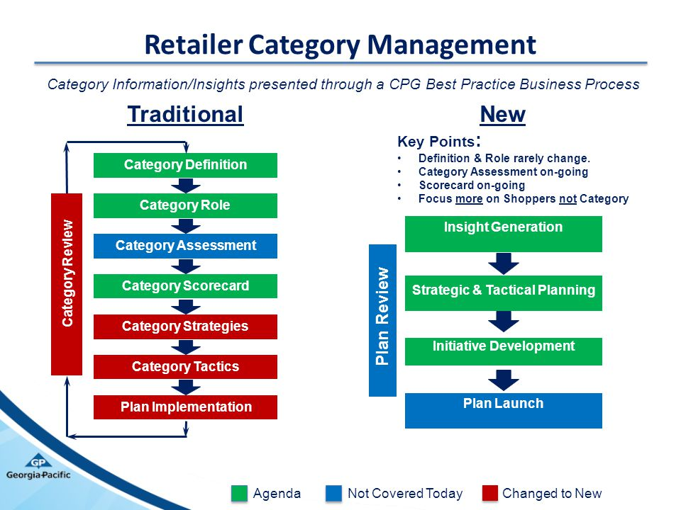 Retailer Category Management
