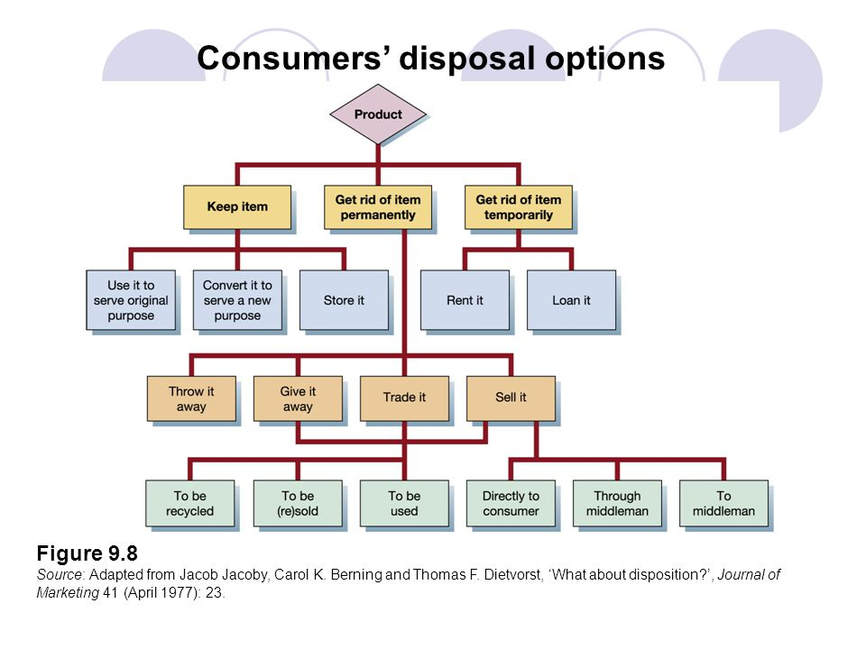 Consumers' disposal options