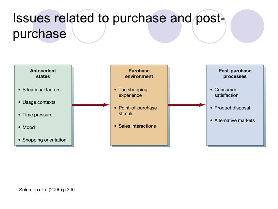 Issues related to purchase and post-purchase