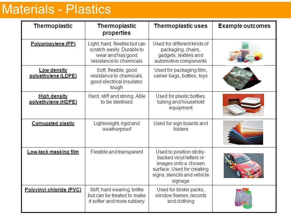 Materials – Plastics Materials - Plastics Thermoplastic