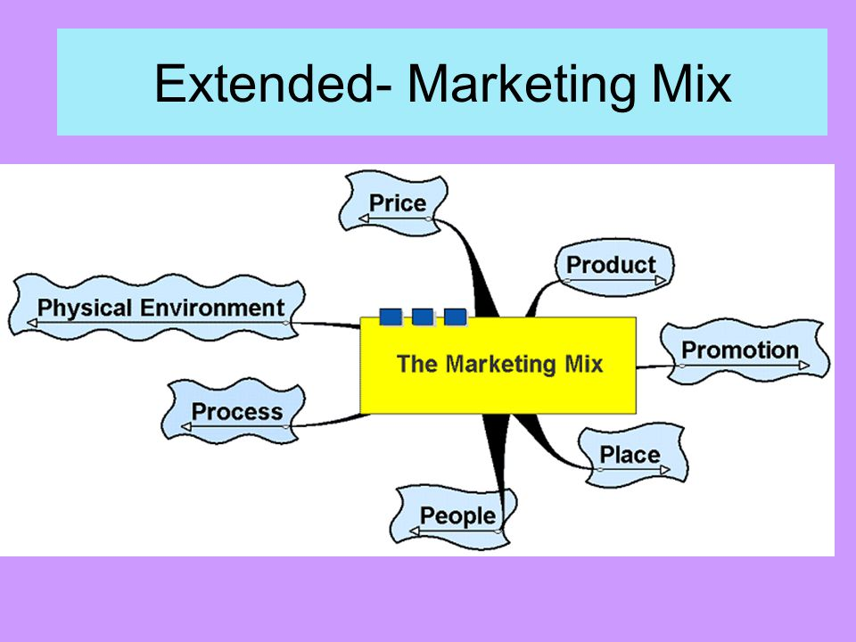 Extended- Marketing Mix