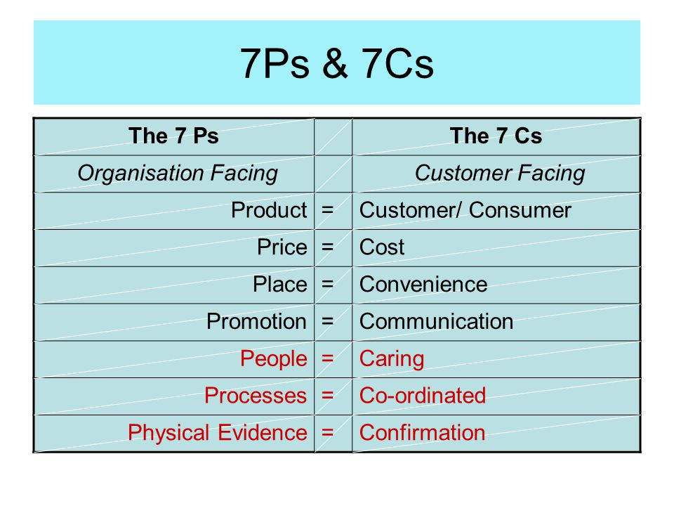 7Ps & 7Cs The 7 Ps The 7 Cs Organisation Facing Customer Facing