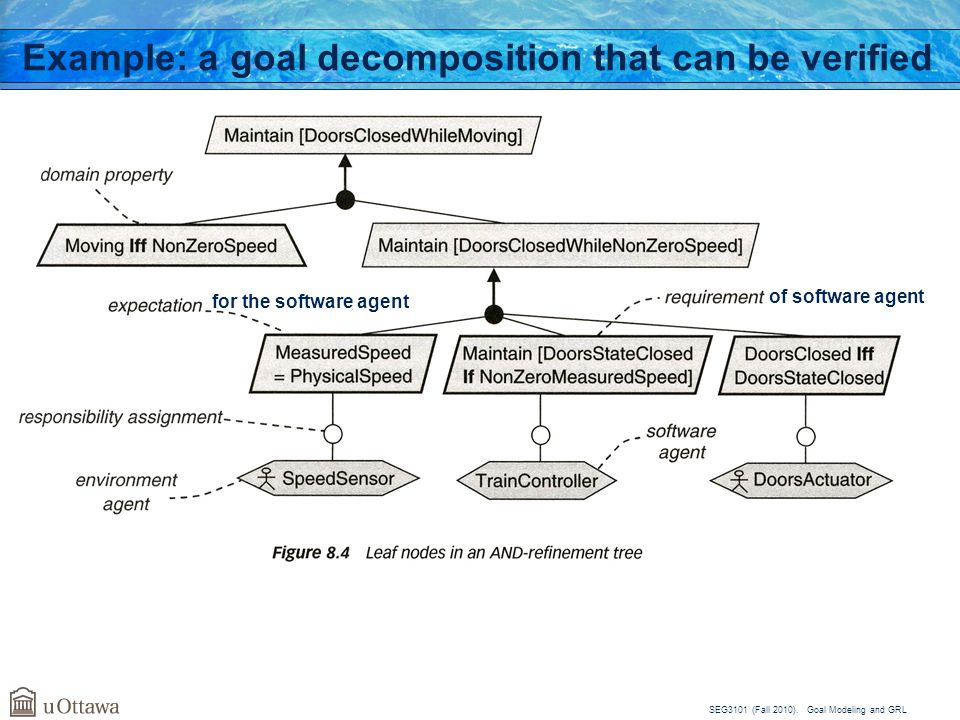 Example: a goal decomposition that can be verified