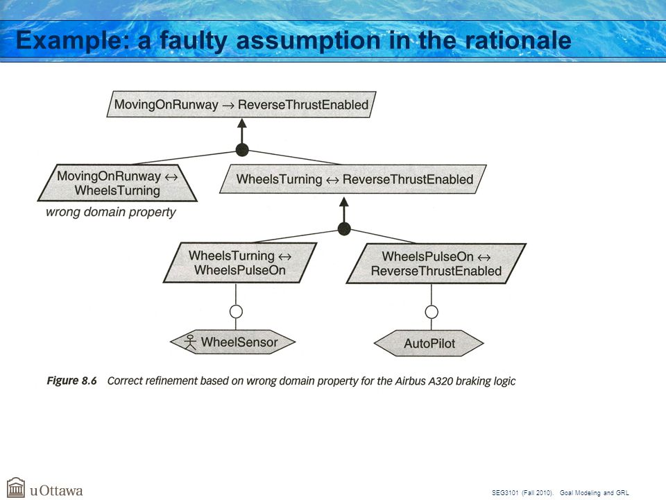 Example: a faulty assumption in the rationale