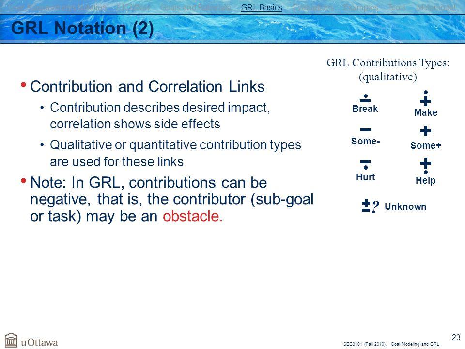 GRL Contributions Types: (qualitative)