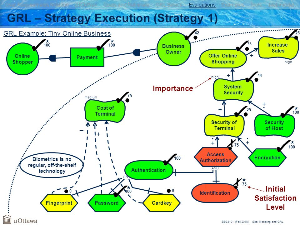 GRL – Strategy Execution (Strategy 1)