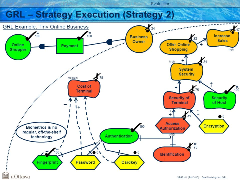 GRL – Strategy Execution (Strategy 2)