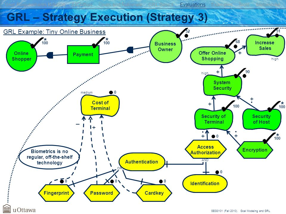 GRL – Strategy Execution (Strategy 3)