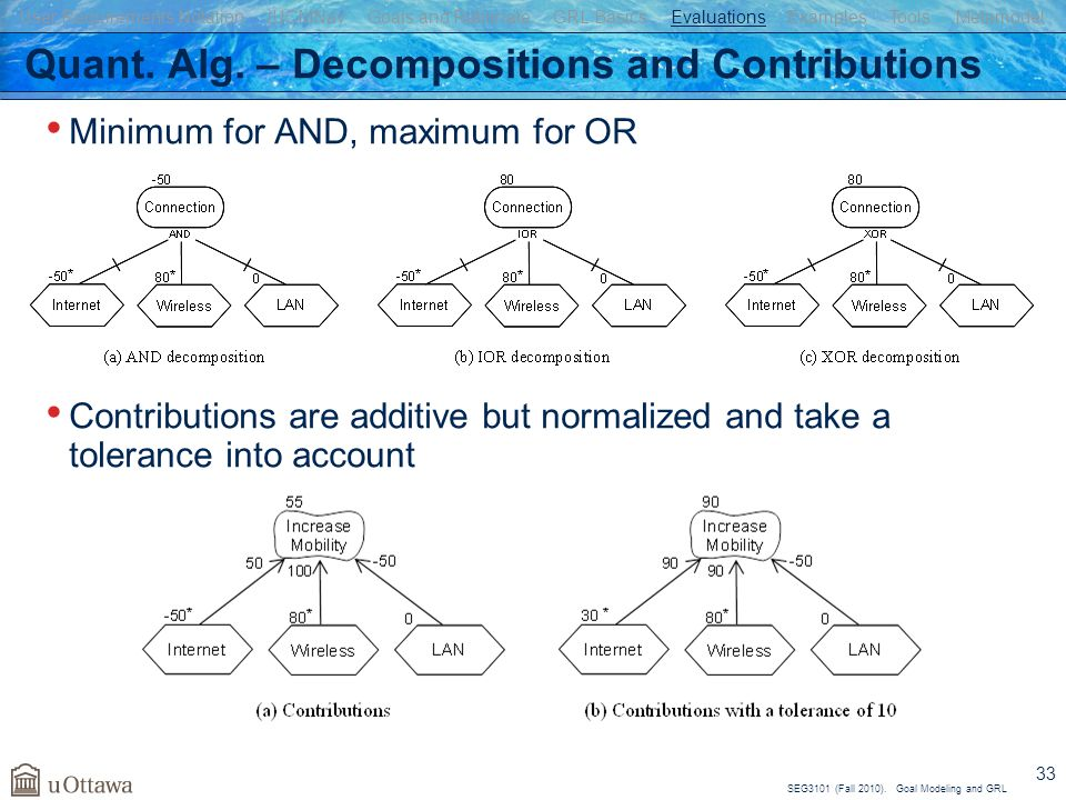 Quant. Alg. – Decompositions and Contributions