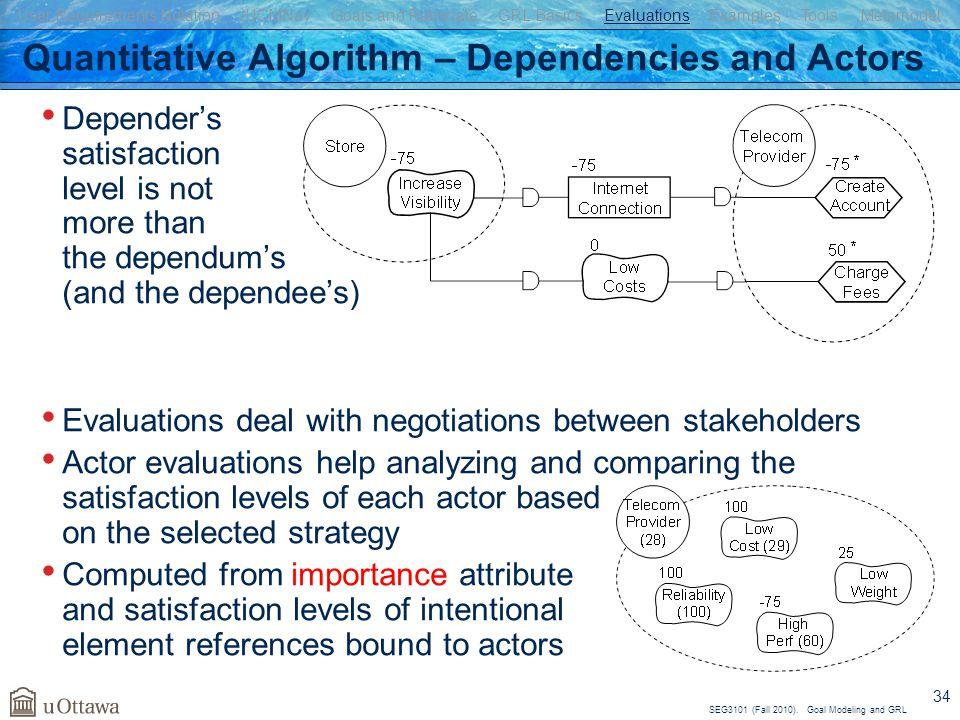 Quantitative Algorithm – Dependencies and Actors