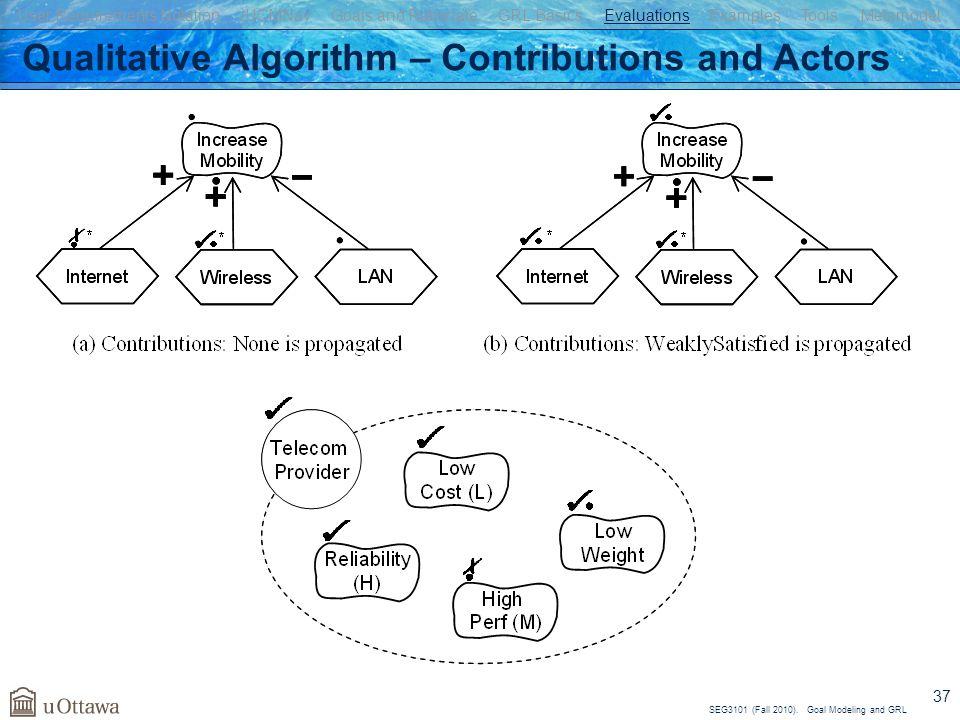 Qualitative Algorithm – Contributions and Actors