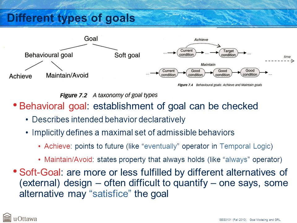Different types of goals