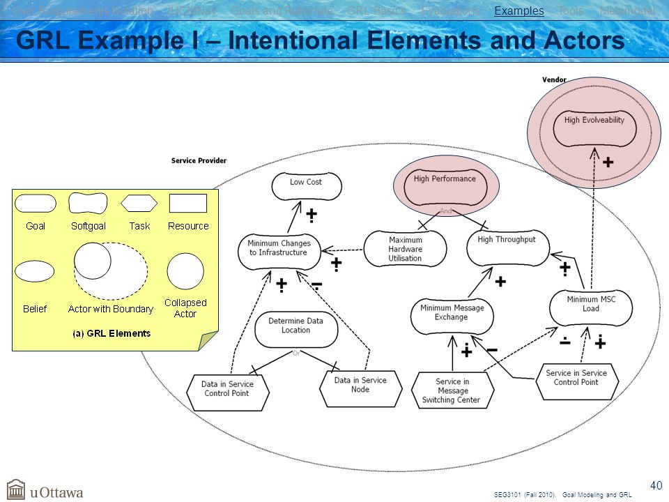 GRL Example I – Intentional Elements and Actors