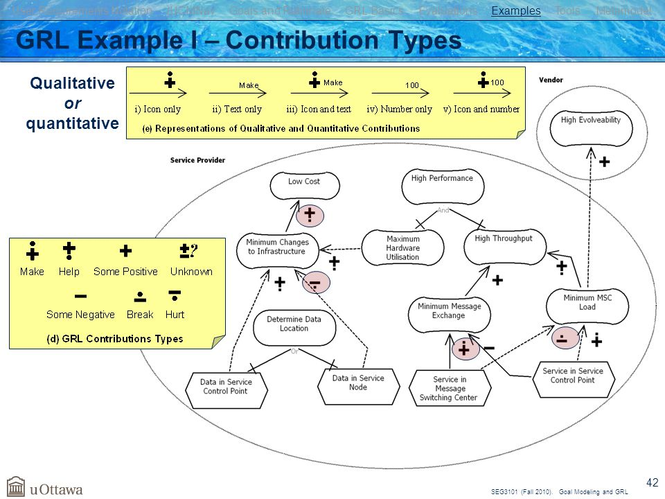 GRL Example I – Contribution Types