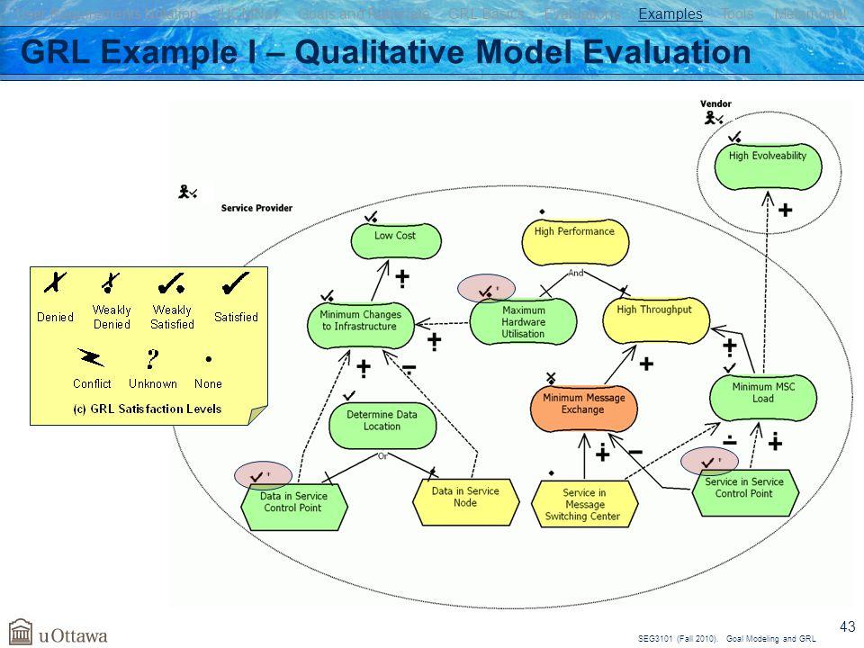 GRL Example I – Qualitative Model Evaluation